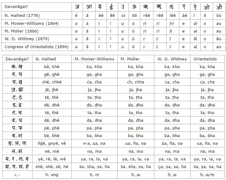 การปริวรรตอักษรภาษาสันสกฤตสากล (IAST)